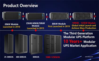 Highlight Playback! Demystifying the World's First 125kW Power Module Technology from Kehua
